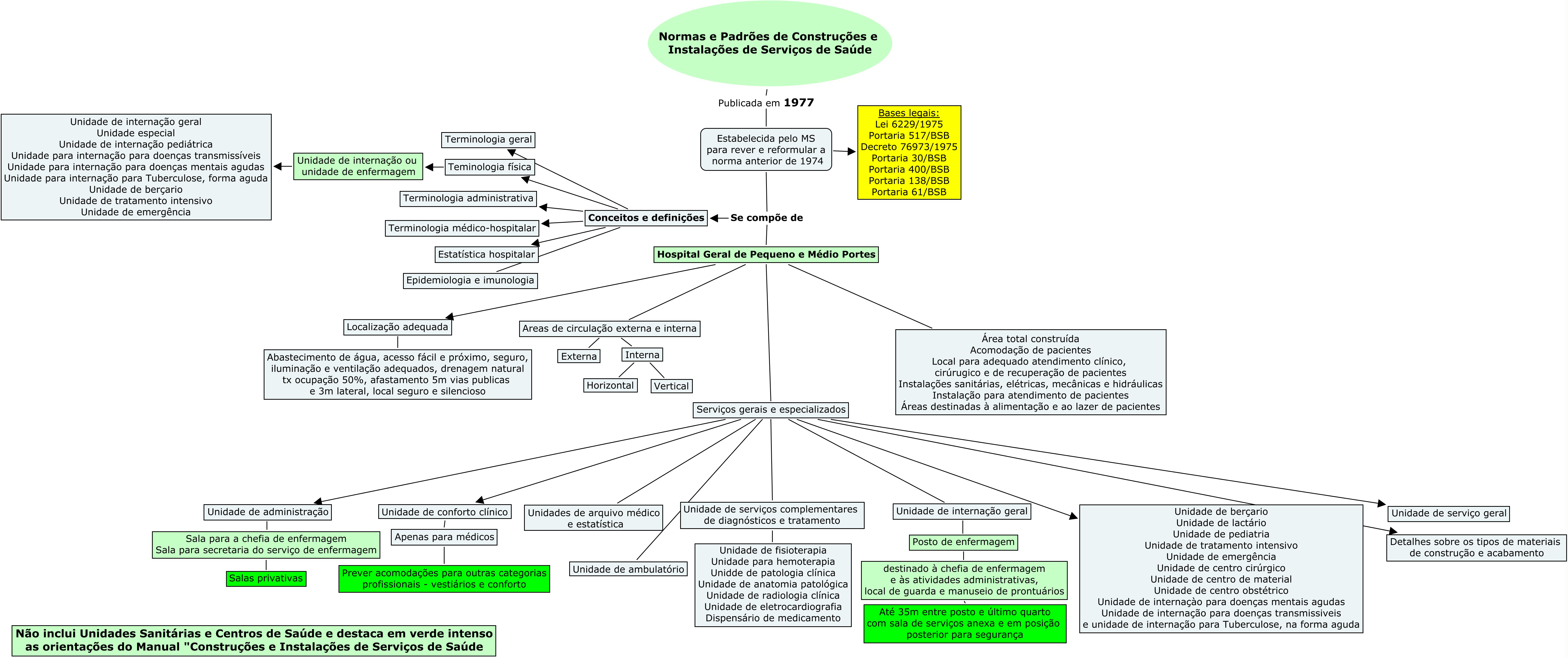 Normas Sobre Construcao De Estabelecimentos Assistenciais De Saude